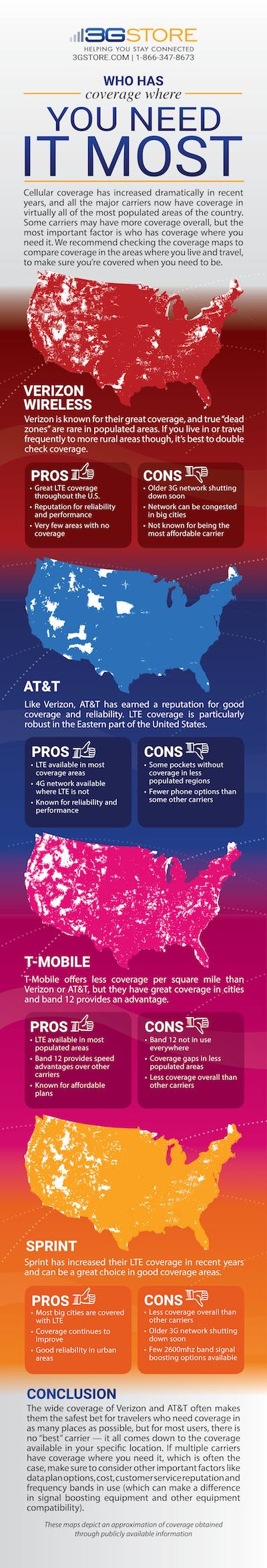 Infographic comparing cellular coverage of top U.S. carriers. Verizon vs. AT&T vs. T-Mobile vs. Sprint.